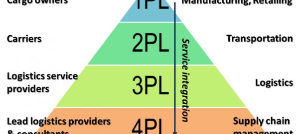Các loại hình 3PL tại Việt Nam